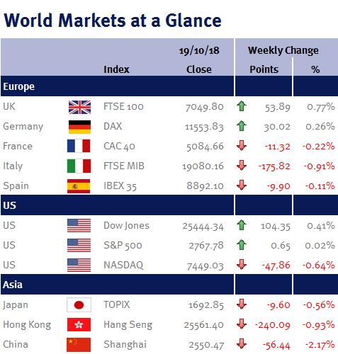 World Markets